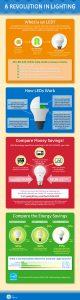 GE-Lighting-Infographic-LED-Revolution-in-Lighting-960x3609-2