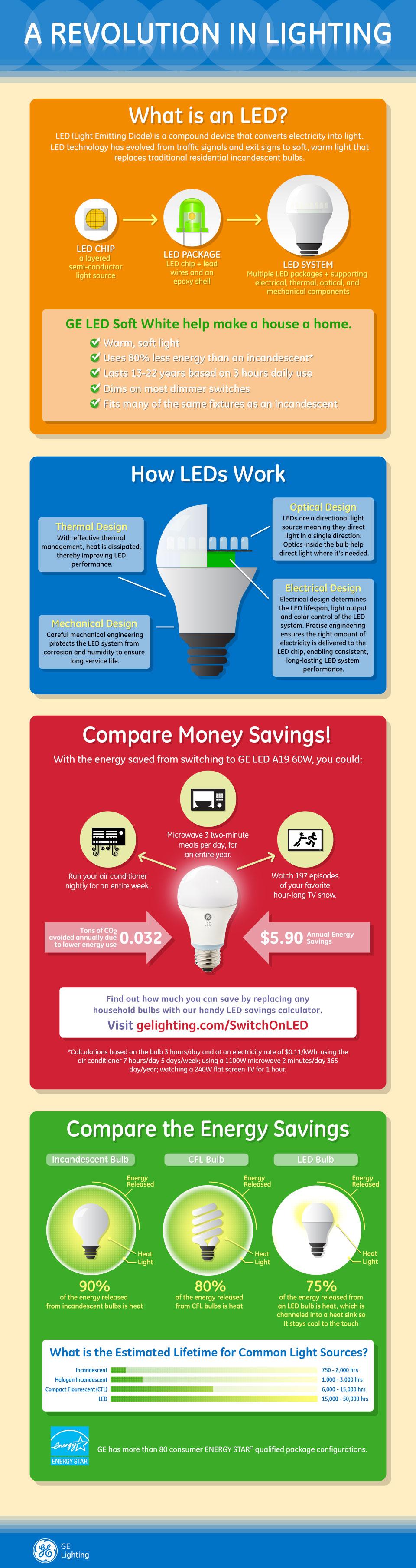 GE-Lighting-Infographic-LED-Revolution-in-Lighting-960x3609
